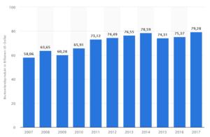 BIP Statistik von 2007 - 2017
