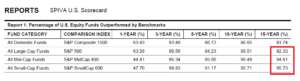 Aktienfonds geschlagen von dessen Benchmark, Quelle: AEI