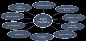Ausbildungs Methoden und Alternativen