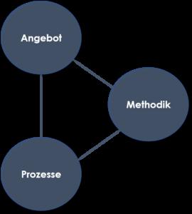 Bildungsdreieck, Angebot, Methodik, Prozesse