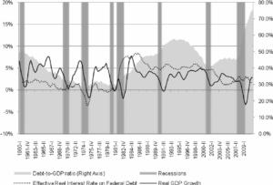 Chart about recessions