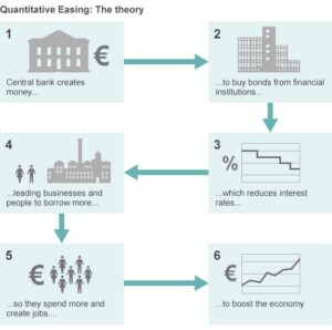 Quantitative Easing: The theory