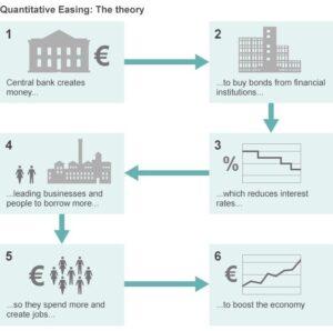 Quantitative Easing: The theory