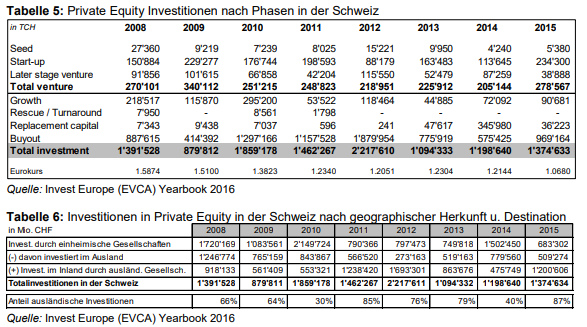 Private Equity Investitionen in der Schweiz nach Phasen